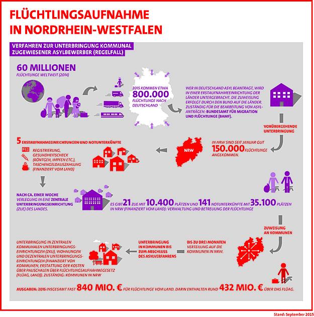 csm_150925_SPD_NRW_Fluechtlingsfnahme_in_NRW_7b6a44e1d3